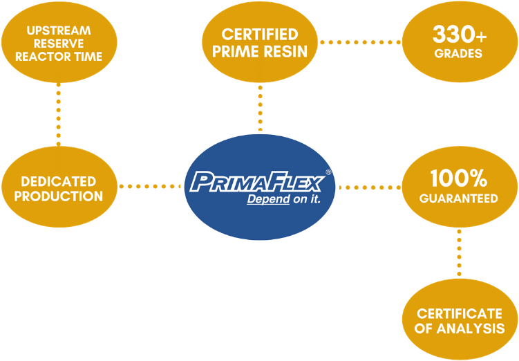 Certified Prime Resin